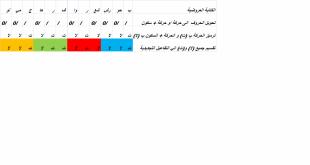 صورة بحور الشعر في اللغة العربية , انواع الشعر
