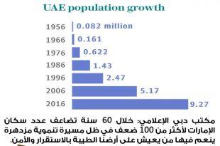 صورة كم عدد سكان الامارات , معلومات عن دولة الامارات
